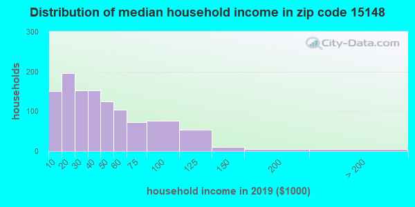 Zip code 15148 household income distribution in 2009