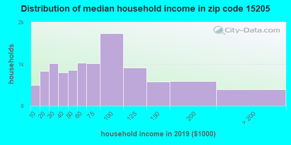 Zip code 15205 household income distribution in 2009