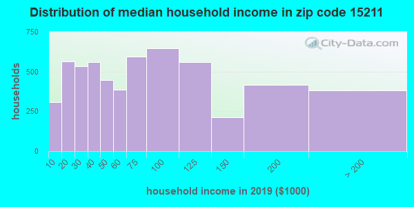Zip code 15211 household income distribution in 2009