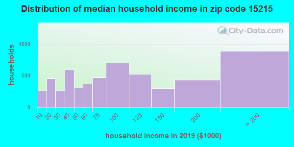 Zip code 15215 household income distribution in 2009