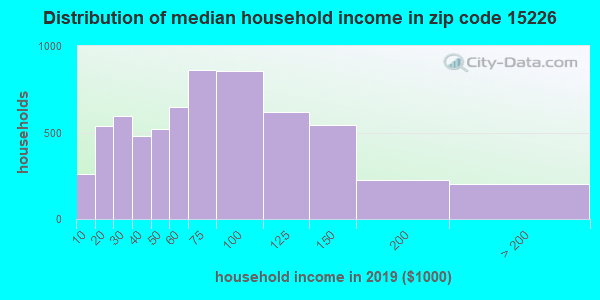 Zip code 15226 household income distribution in 2009