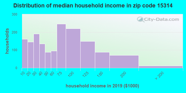 Zip code 15314 household income distribution in 2009