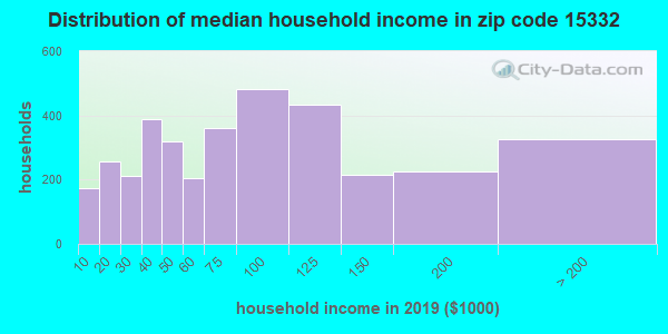 Zip code 15332 household income distribution in 2009