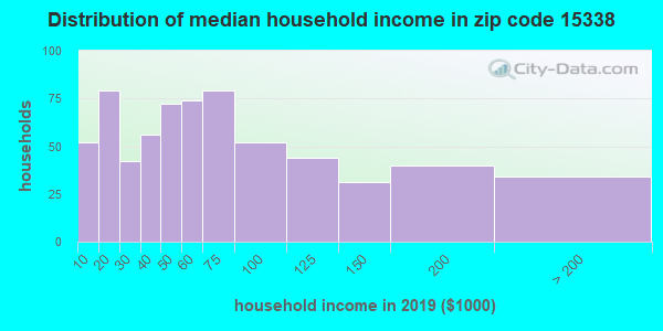 Zip code 15338 household income distribution in 2015