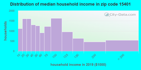Zip code 15401 household income distribution in 2009