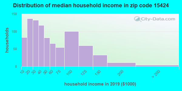 Zip code 15424 household income distribution in 2009