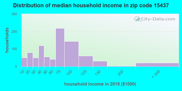 Zip code 15437 household income distribution in 2015