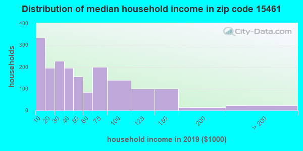 Zip code 15461 household income distribution in 2009