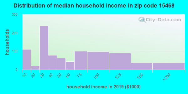 Zip code 15468 household income distribution in 2009