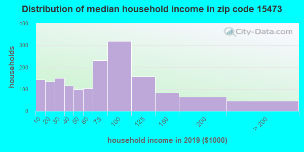 Zip code 15473 household income distribution in 2009