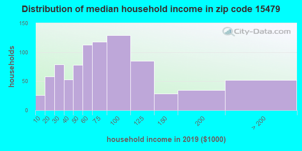 Zip code 15479 household income distribution in 2009