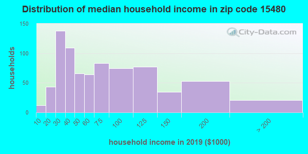 Zip code 15480 household income distribution in 2009