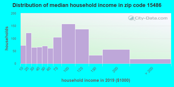 Zip code 15486 household income distribution in 2009