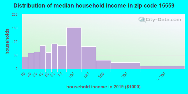 Zip code 15559 household income distribution in 2009