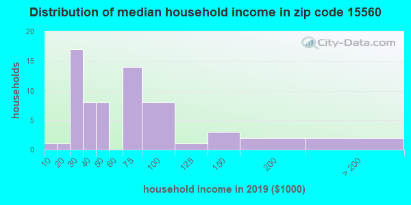 Zip code 15560 household income distribution in 2009
