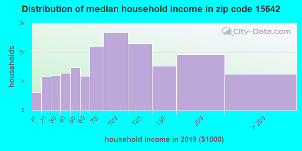 Zip code 15642 household income distribution in 2009