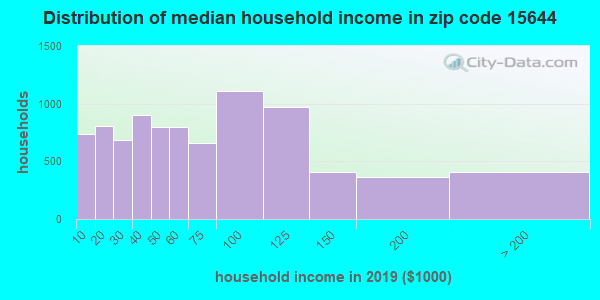 Zip code 15644 household income distribution in 2009
