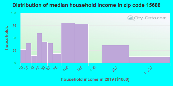 Zip code 15688 household income distribution in 2009
