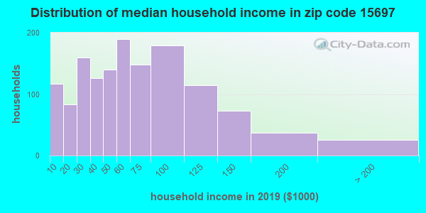 Zip code 15697 household income distribution in 2009
