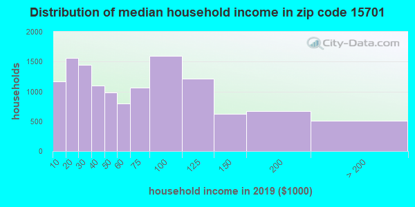 Zip code 15701 household income distribution in 2009