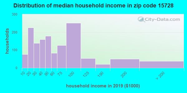 Zip code 15728 household income distribution in 2009