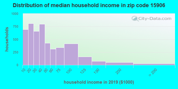 Zip code 15906 household income distribution in 2009