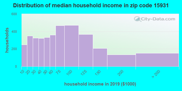 Zip code 15931 household income distribution in 2009