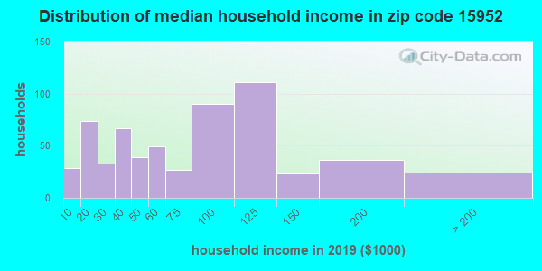 Zip code 15952 household income distribution in 2009