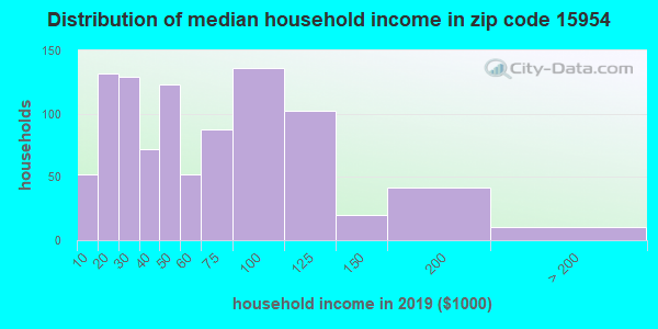 Zip code 15954 household income distribution in 2009