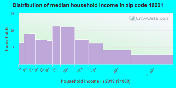 Zip code 16001 household income distribution in 2009