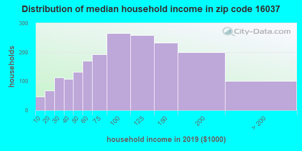Zip code 16037 household income distribution in 2009