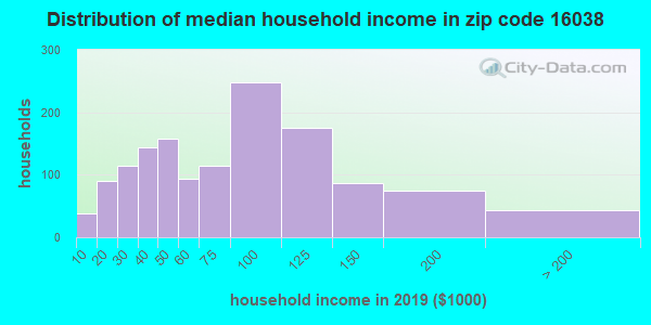 Zip code 16038 household income distribution in 2009