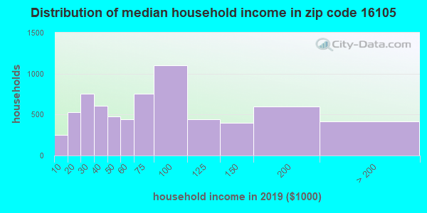 Zip code 16105 household income distribution in 2009