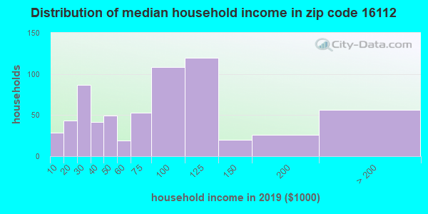 Zip code 16112 household income distribution in 2009