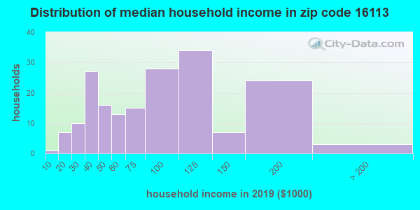 Zip code 16113 household income distribution in 2009