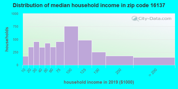 Zip code 16137 household income distribution in 2009