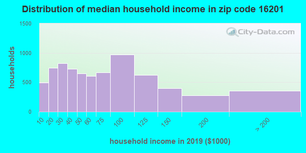 Zip code 16201 household income distribution in 2009