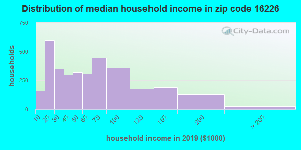 Zip code 16226 household income distribution in 2009