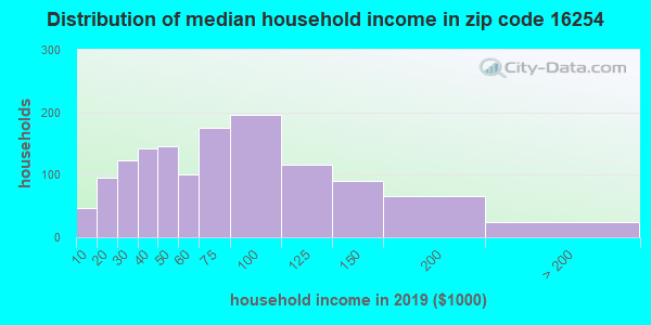 Zip code 16254 household income distribution in 2009