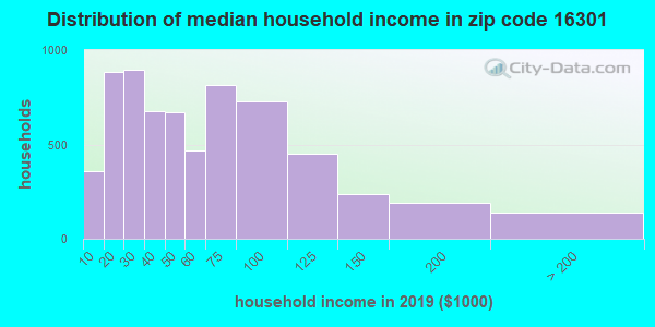 Zip code 16301 household income distribution in 2009