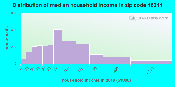 Zip code 16314 household income distribution in 2009
