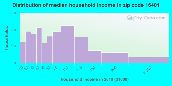 Zip code 16401 household income distribution in 2009