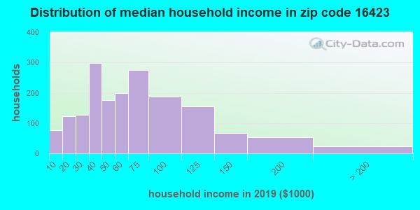 Zip code 16423 household income distribution in 2009