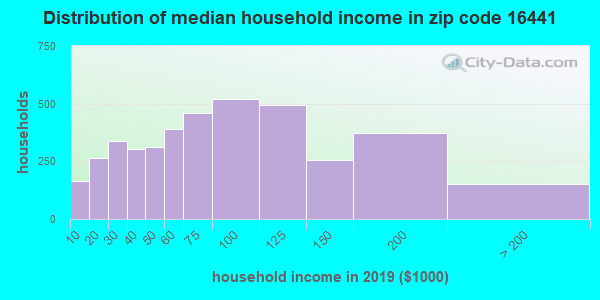 Zip code 16441 household income distribution in 2009