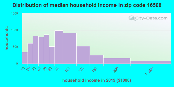 Zip code 16508 household income distribution in 2009