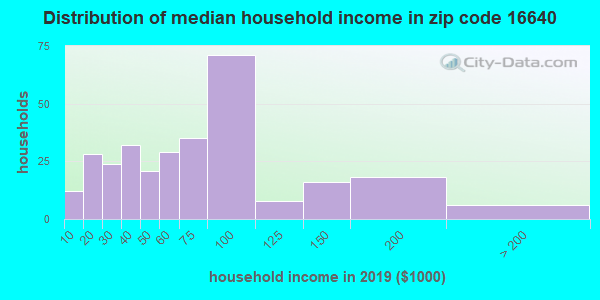 Zip code 16640 household income distribution in 2009