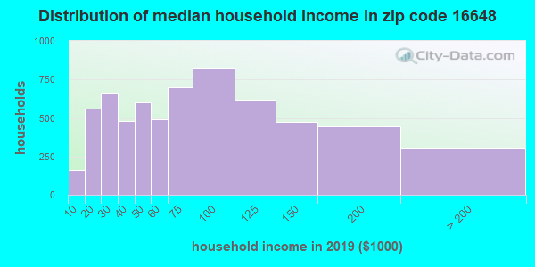Zip code 16648 household income distribution in 2009