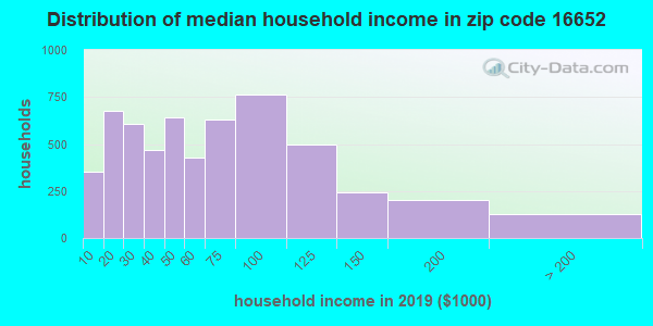Zip code 16652 household income distribution in 2009