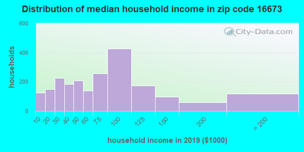 Zip code 16673 household income distribution in 2009