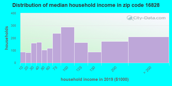 Zip code 16828 household income distribution in 2009